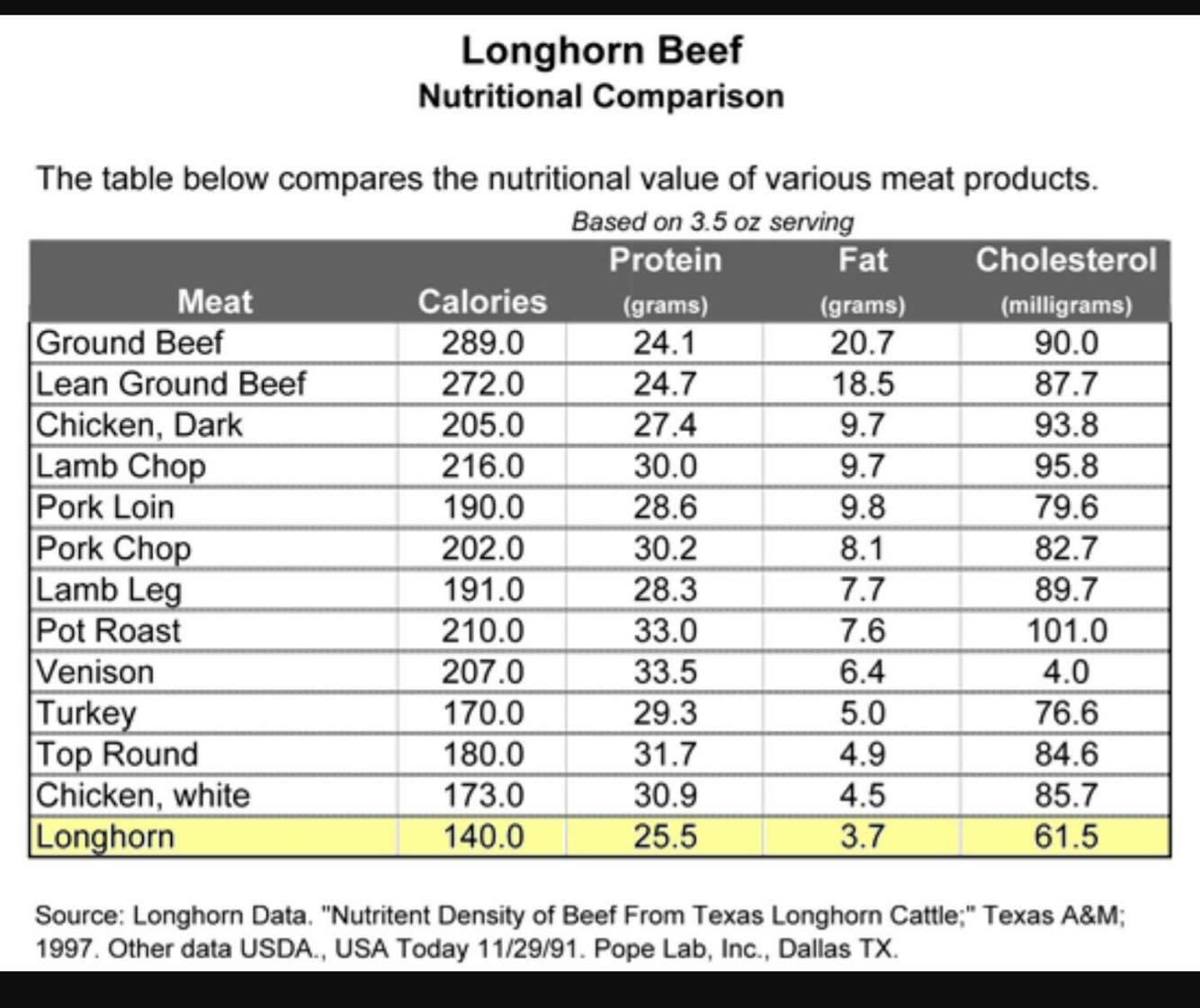 Longhorn Beef